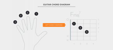 Mẹo để học chơi guitar với kỹ thuật tốt 2