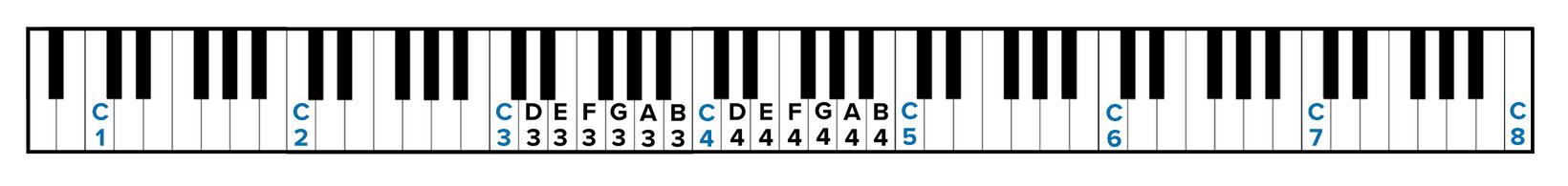 Xác định C4 trên đàn piano 88 phím để đọc nốt và đàn dễ dàng hơn
